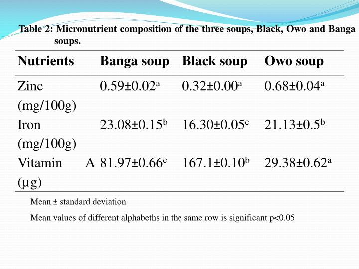 Table 2: Micronutrient composition of the three soups, Black, Owo and Banga soups.