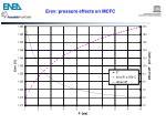 erev pressure effects on mcfc