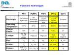 fuel cells technologies