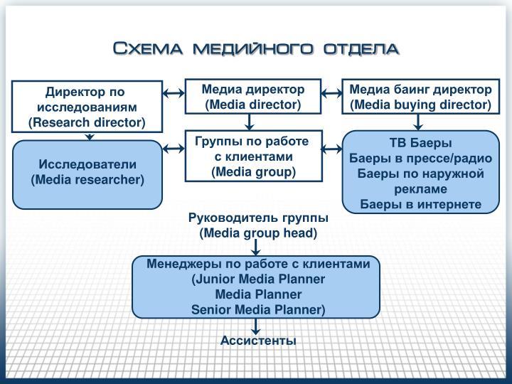 Схема медийного отдела
