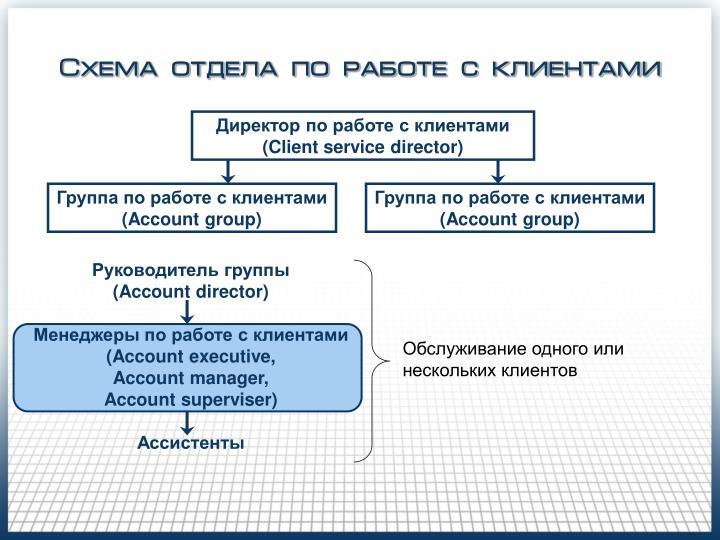Схема отдела по работе с клиентами