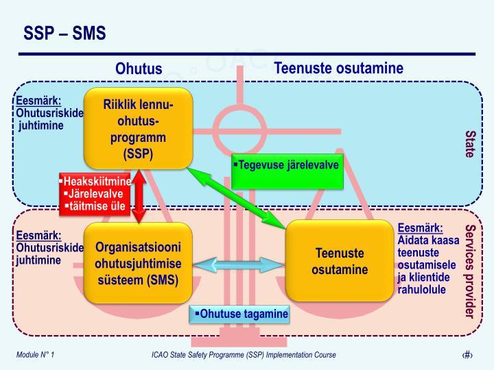 SSP – SMS
