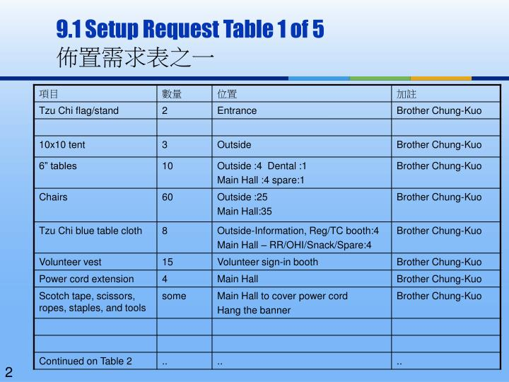 9.1 Setup Request Table 1 of 5