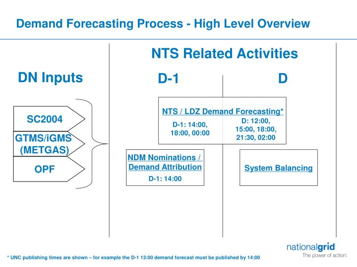 Demand forecasting process high level overview