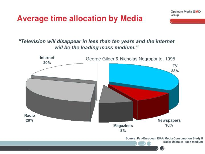 Average time allocation by Media