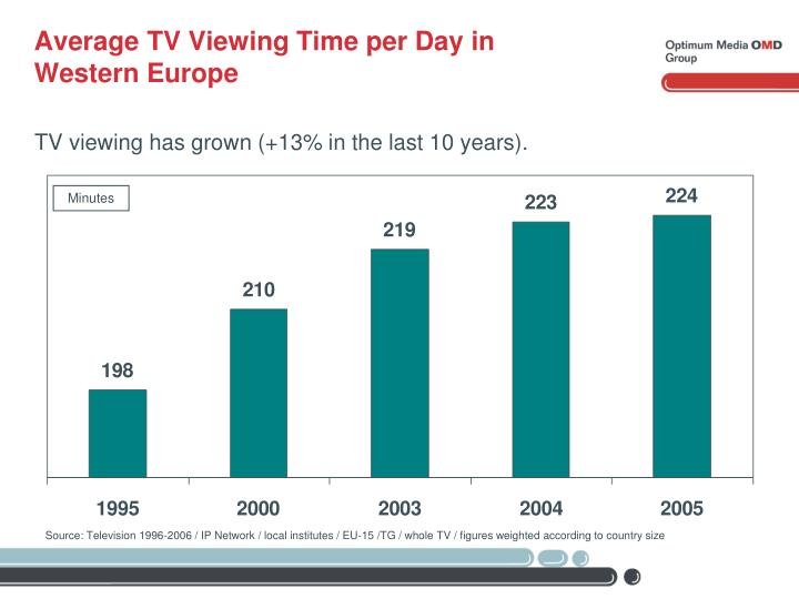 Average TV Viewing Time per Day in
