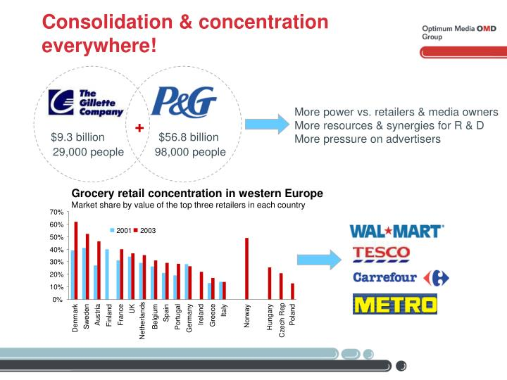 Consolidation & concentration everywhere!