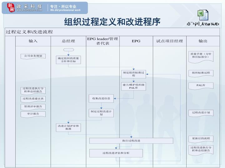 组织过程定义和改进程序