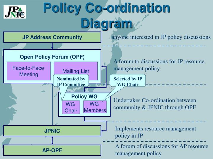 Policy Co-ordination Diagram
