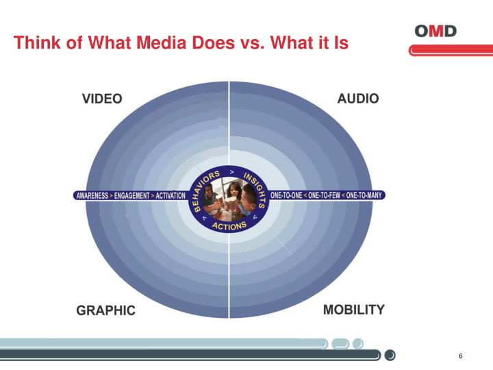 Think of What Media Does vs. What it Is