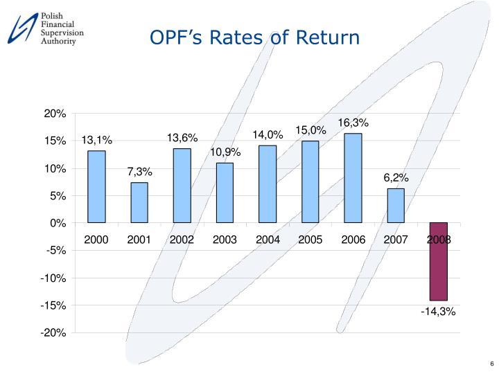 OPF's Rates of Return