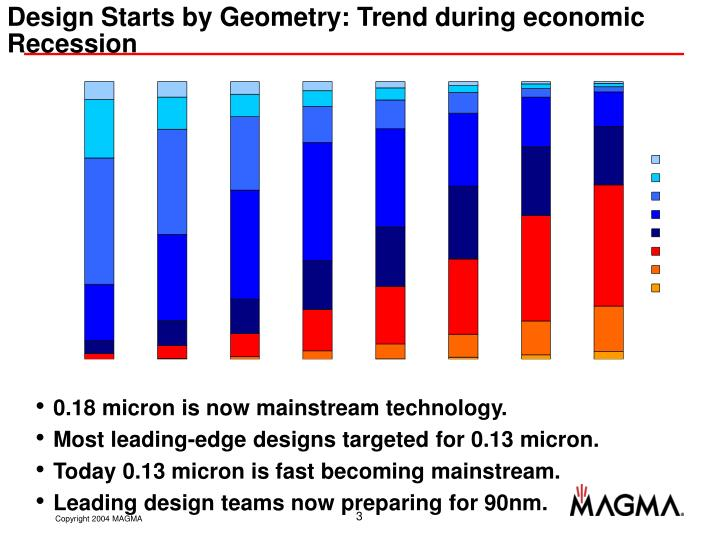 Design starts by geometry trend during economic recession