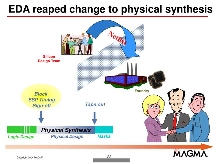EDA reaped change to physical synthesis