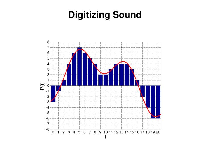 Digitizing Sound