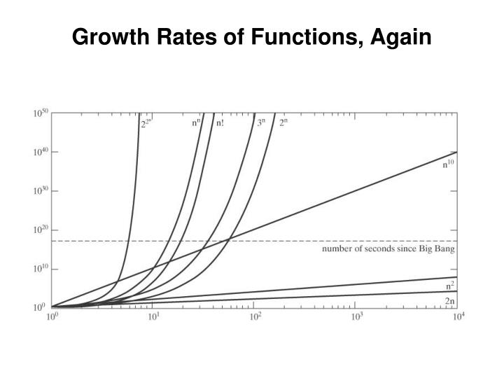 Growth Rates of Functions, Again