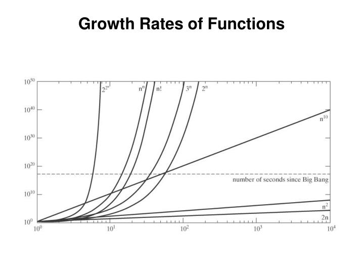 Growth Rates of Functions