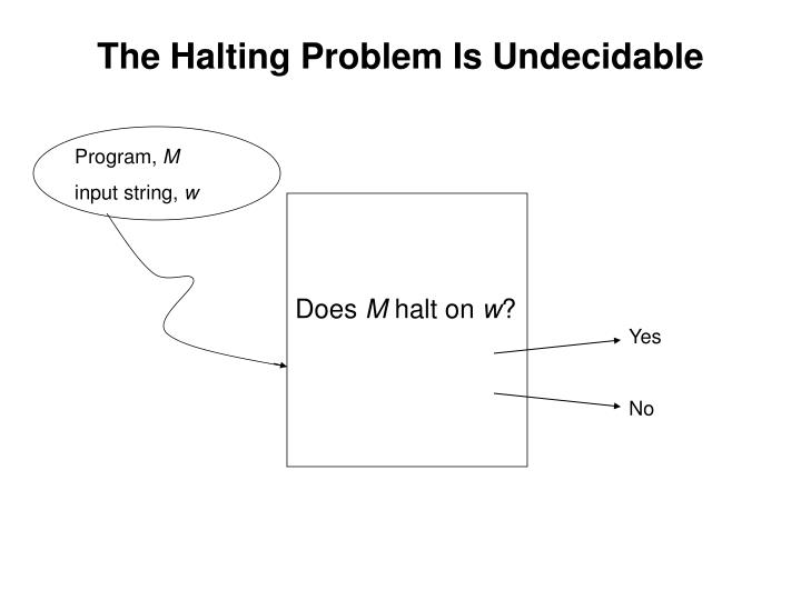 The Halting Problem Is Undecidable