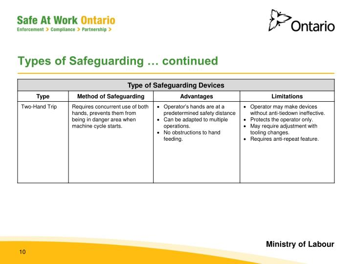 Types of Safeguarding … continued