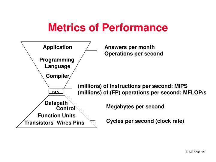Metrics of Performance