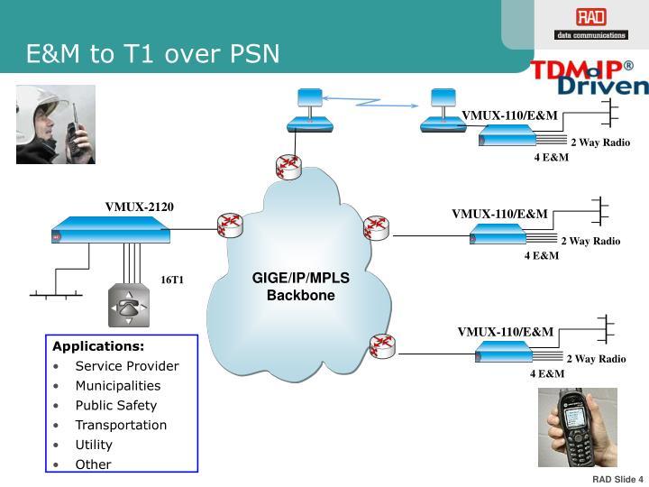 GIGE/IP/MPLS