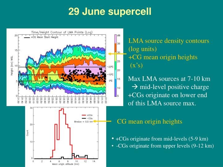 29 June supercell