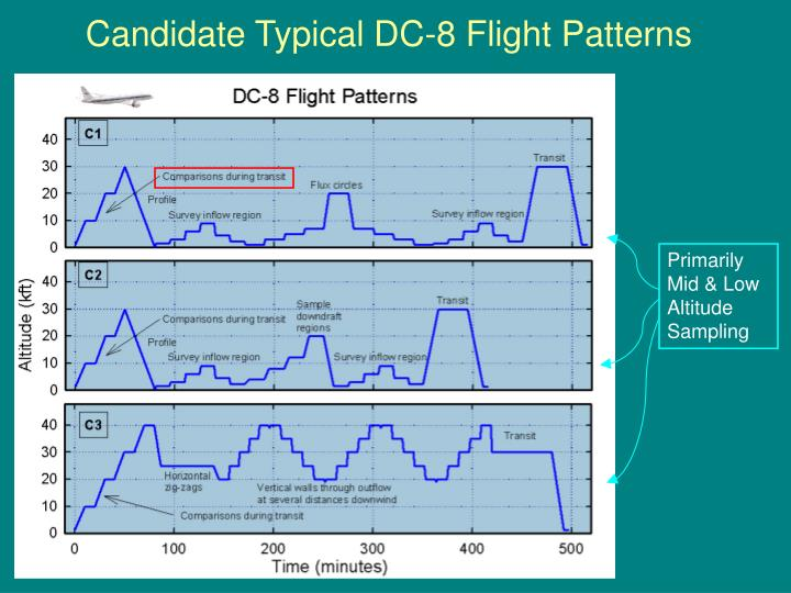 Candidate Typical DC-8 Flight Patterns