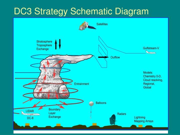 Figure 5. Schematic diagram of relation between DC3 facilities and a generic deep convective storm.