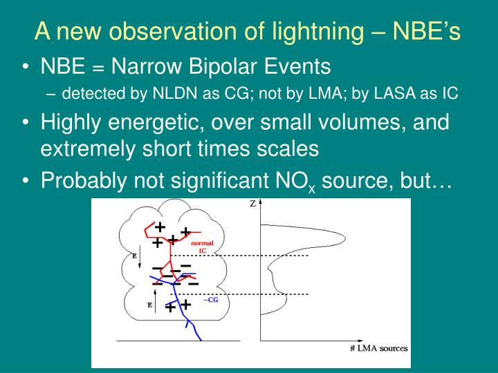 A new observation of lightning – NBE's