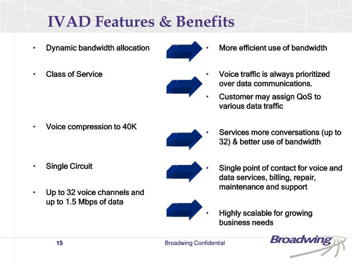 IVAD Features & Benefits