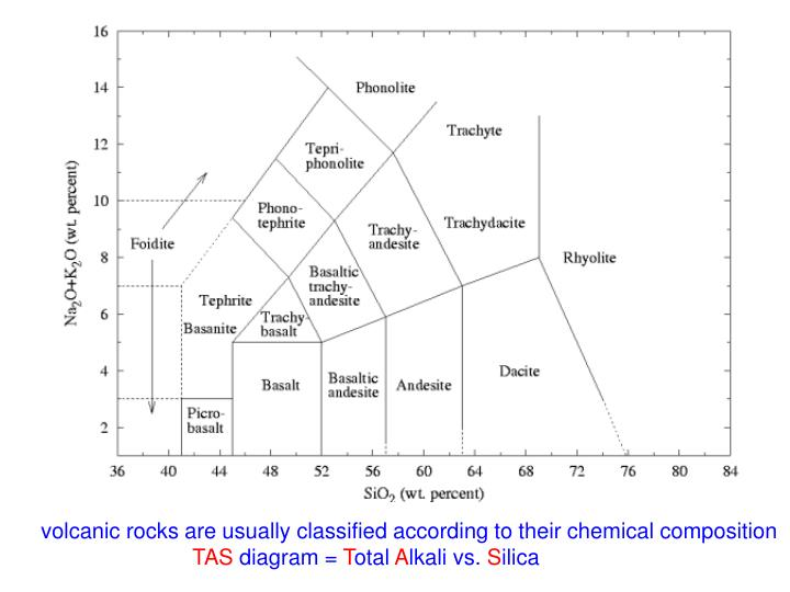 volcanic rocks are usually classified according to their chemical composition