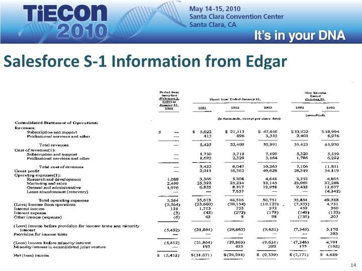 Salesforce S-1 Information from Edgar