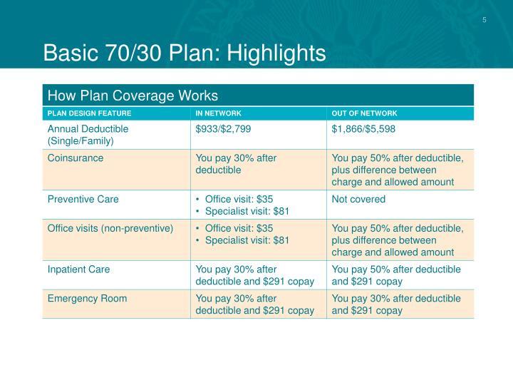 Basic 70/30 Plan: Highlights