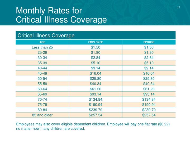 Monthly Rates for