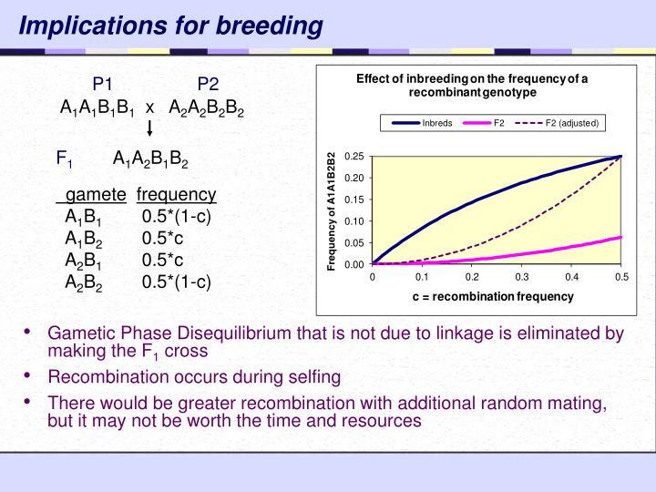 Implications for breeding