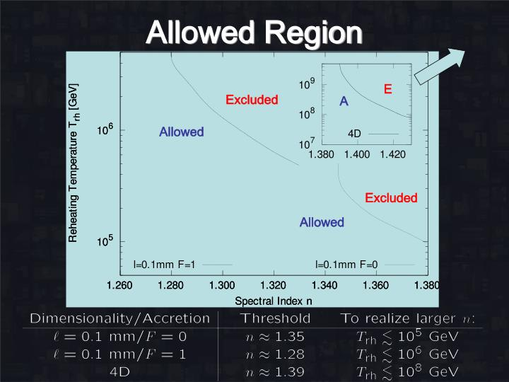 Allowed Region