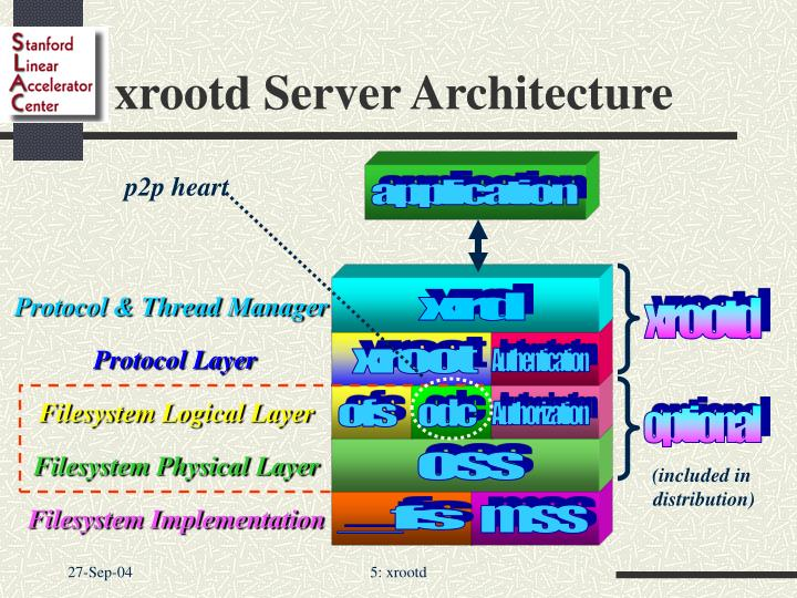 xrootd Server Architecture