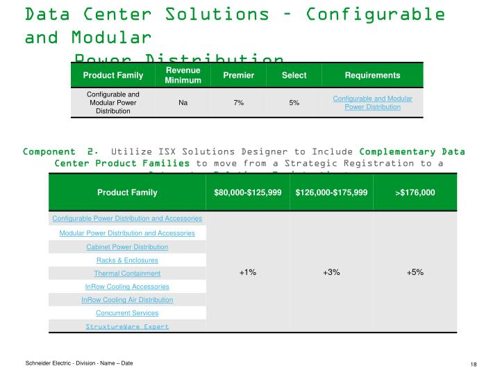 Data Center Solutions – Configurable and Modular Power Distribution