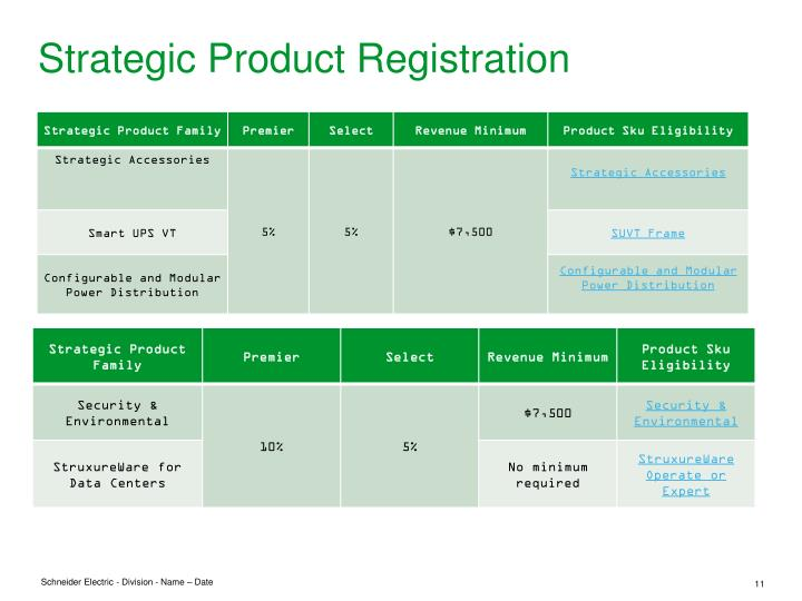Strategic Product Registration