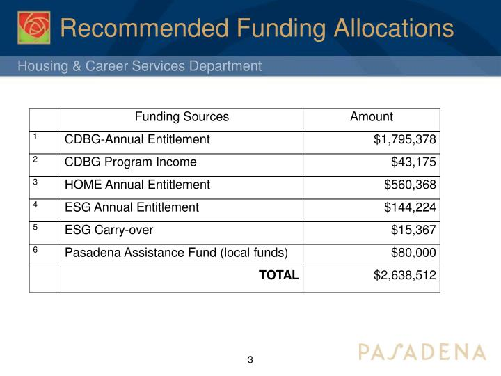 Recommended funding allocations