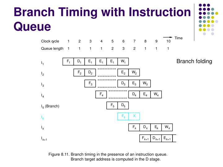 Branch Timing with Instruction Queue
