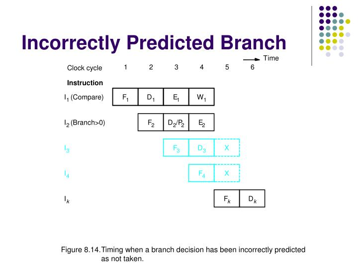 Incorrectly Predicted Branch