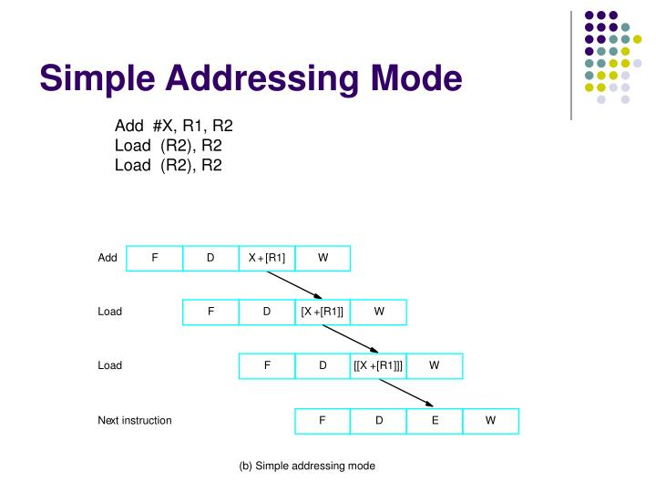 Simple Addressing Mode