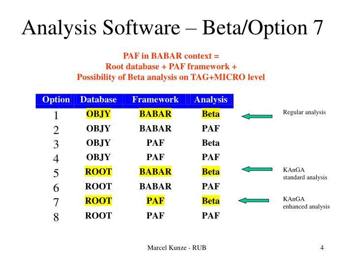 Analysis Software – Beta/Option 7