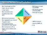 optical networking evolution