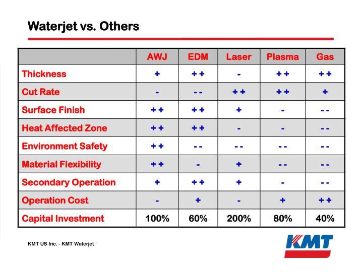 Waterjet vs. Others