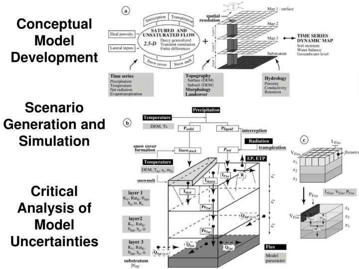 Conceptual Model Development