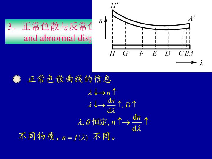 正常色散曲线的信息