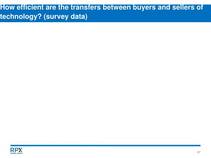 How efficient are the transfers between buyers and sellers of technology