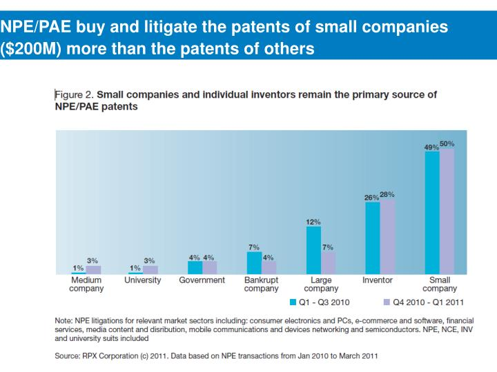 NPE/PAE buy and litigate the patents of small companies ($200M) more than the patents of others