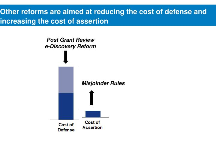 Other reforms are aimed at reducing the cost of defense and increasing the cost of assertion